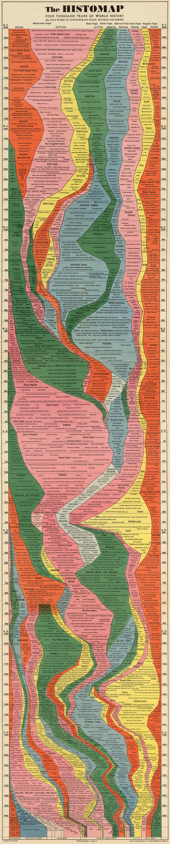Infographic: 4,000 Years Of Human History Captured In One Retro Chart