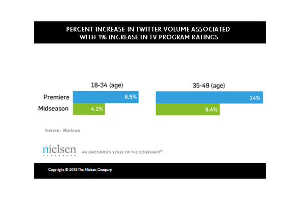 Study Shows Link Between Twitter Volume and TV Ratings