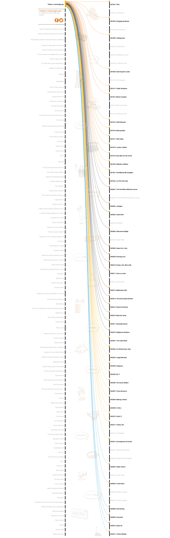 """Every Recurring Joke On the New Season of """"Arrested Development,"""" In Chart Form"""