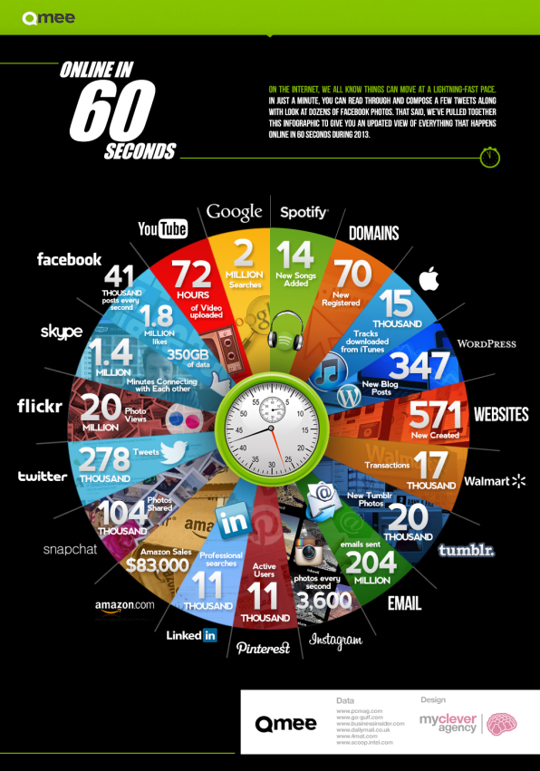 Take A Look At What Happens Every Single Minute On The Internet