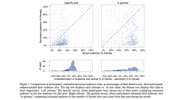 There Are More Eyes on Your Facebook Posts Than You Can Even