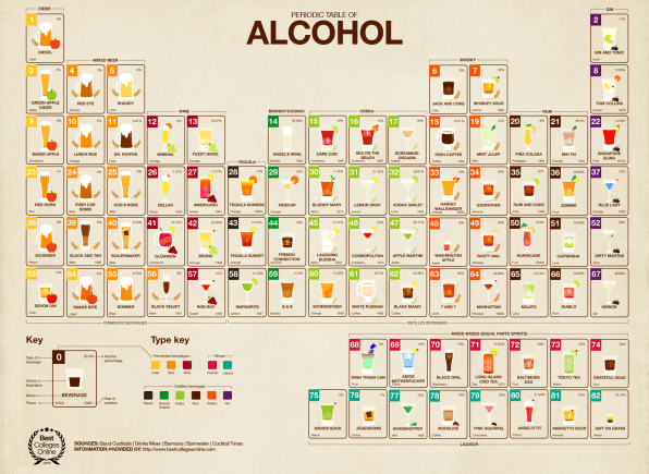 Infographic The Periodic Table Of Alcohol Is The Ultimate Cocktail Pr