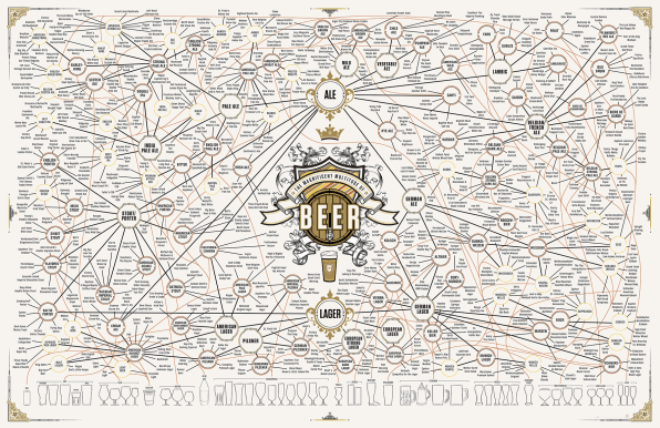 The Ultimate Beer Infographic Just Got Even More Ultimate
