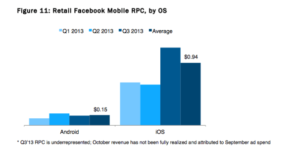 When It Comes To Facebook Ads, iOS Wins Over Android In ROI