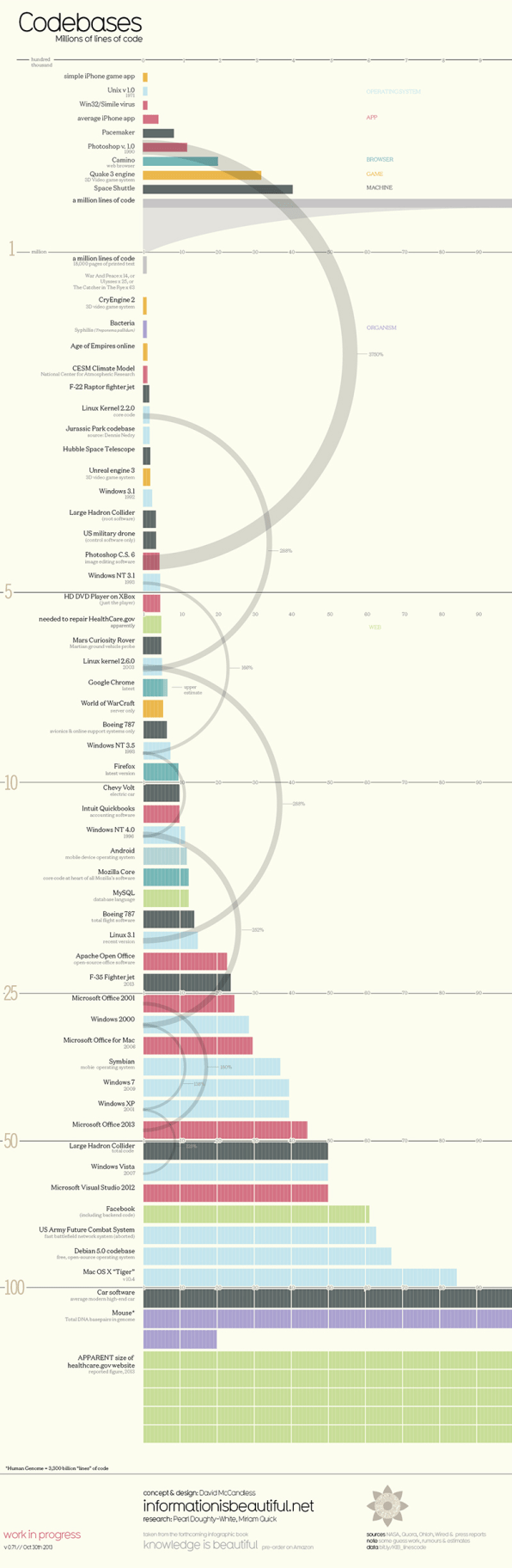 Infographic: How Many Lines Of Code Is Your Favorite App?