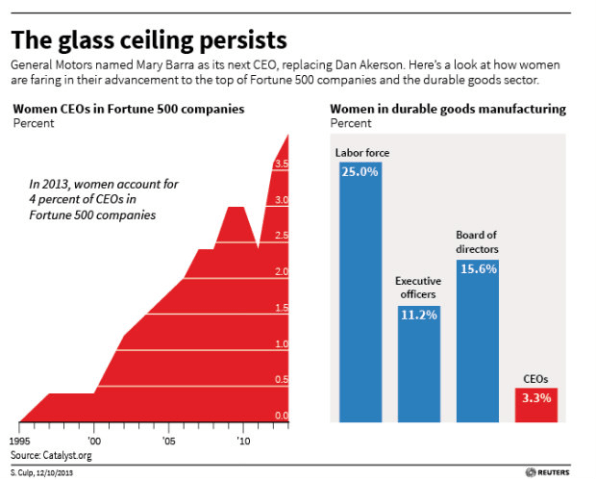 No, Reuters, Women Have Not Broken The Glass Ceiling