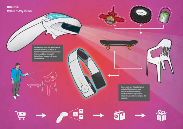 5 Visions For The Consumer Products Of 2030