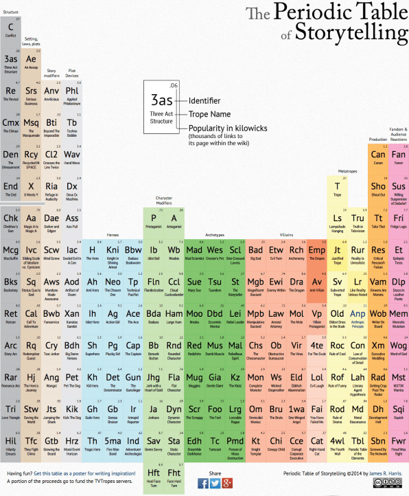 A periodic table of storytelling tropes click to enlarge urtaz