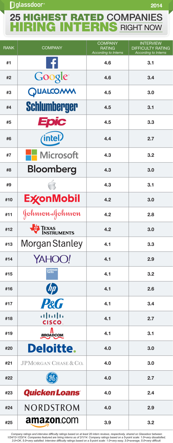 These Are The Best Tech Companies To Intern With In 2014, According To