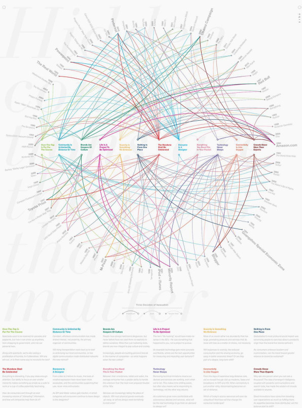 Infographic: 80 Designs That Changed The World