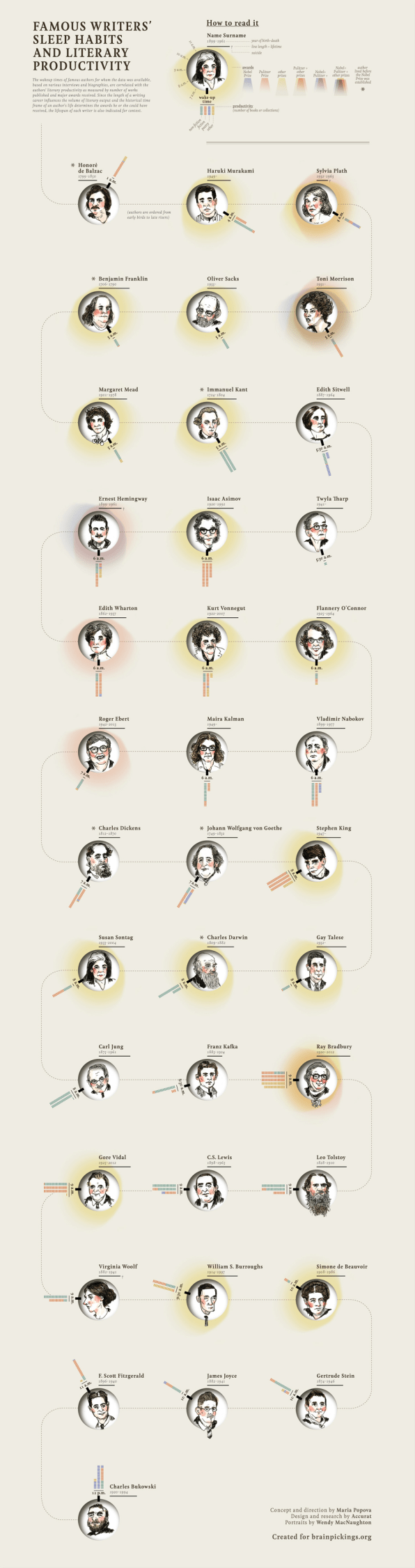 What The Sleep Habits of Famous Writers Reveal About Their Productivity
