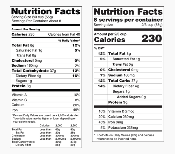 FDA Proposes New Nutritional Label