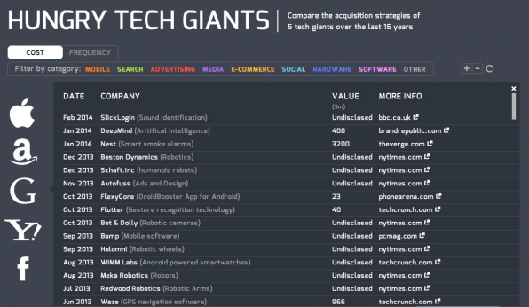 Google, Apple, And Facebook's Biggest Acquisitions Over The Last 15 Years