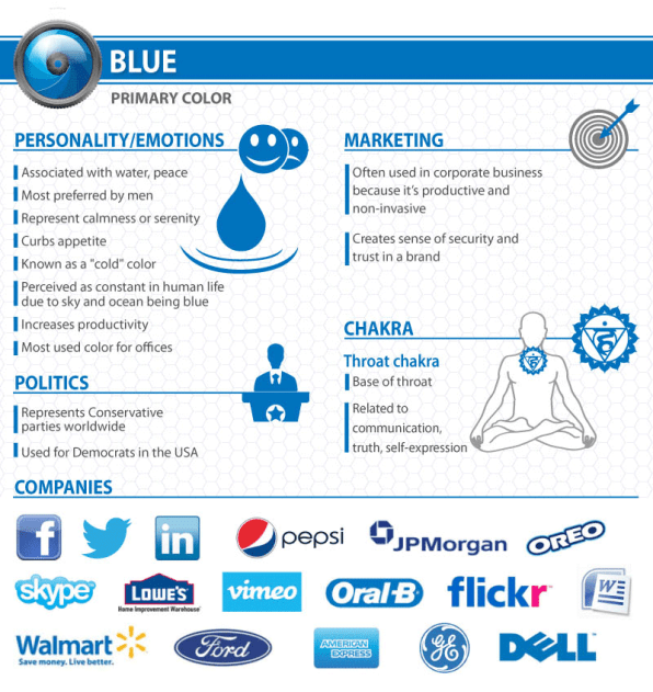 What Your Logos Color Says About Your Company Infographic