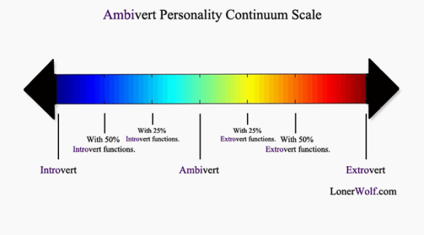 Are Extroverts Really Happier Than Introverts?