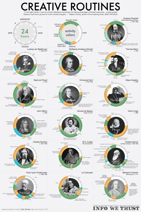Infographic: See The Daily Routines Of The World's Most Famous Creative People