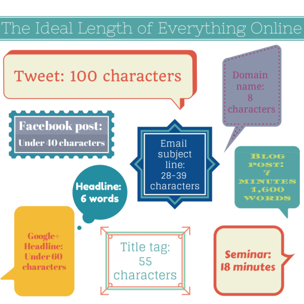 The Proven Ideal Length Of Every Tweet, Facebook Post, And Headline On
