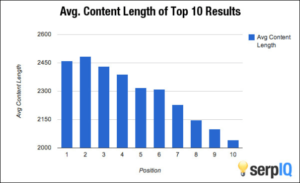 The Proven Ideal Length Of Every Tweet, Facebook Post, And