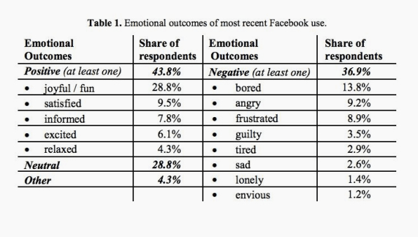 We Hate Ourselves For Spending So Much Time On Facebook. So Why Do We Do It?