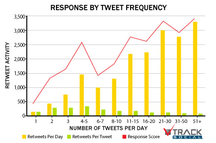 The Social Media Frequency Guide: How Often To Post To Facebook, Twitt