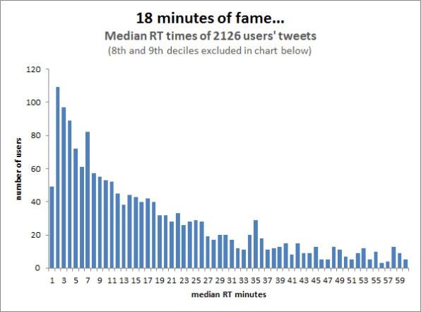 The Social Media Frequency Guide: How Often To Post To
