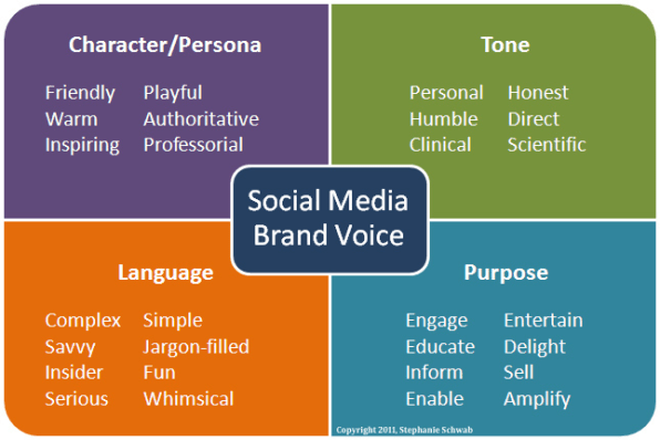 if you picture your social brand as a person a character here is where you can flesh out this identity with specific attributes that