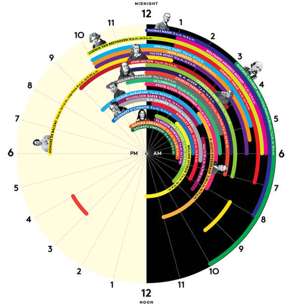The Sleep Schedules Of 27 Of History's Greatest Minds