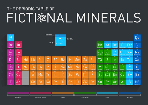 A periodic table of fictional elements made up elements litter every art form and buymetalonline i know crafted this great periodic table to gather lots of them in one place urtaz Choice Image
