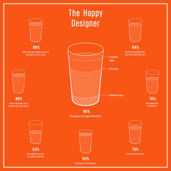 How Happy Are Designers?