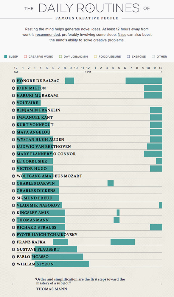 The Daily Routines Of 26 Of History's Most Creative Minds
