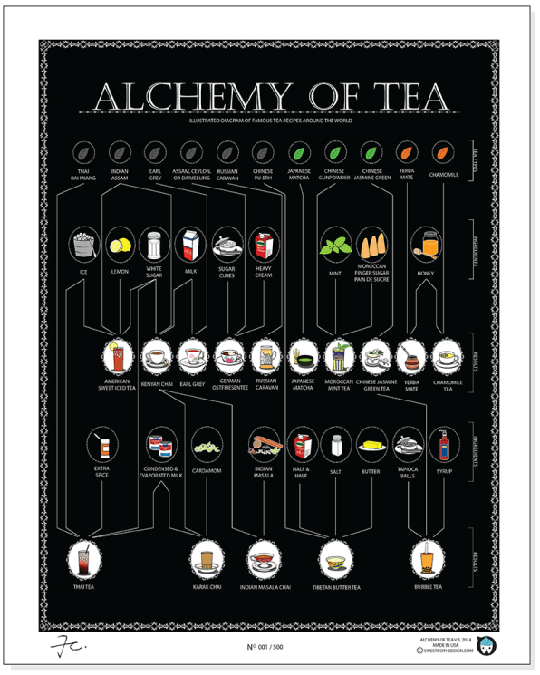The Alchemy Of Tea, Illustrated