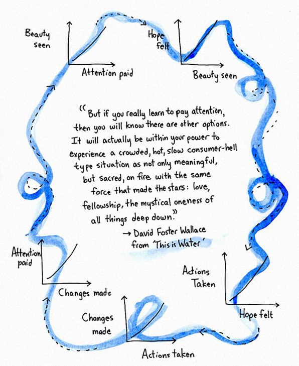 Flowchart: David Foster Wallace On How To Live A Compassionate Life