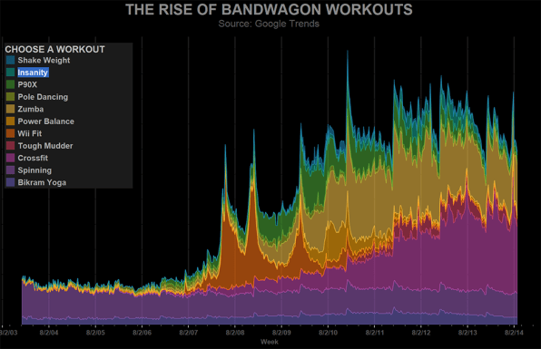 The Insane Popularity Of CrossFit, Visualized