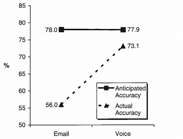 Why It's So Hard To Detect Emotion In Emails And Texts