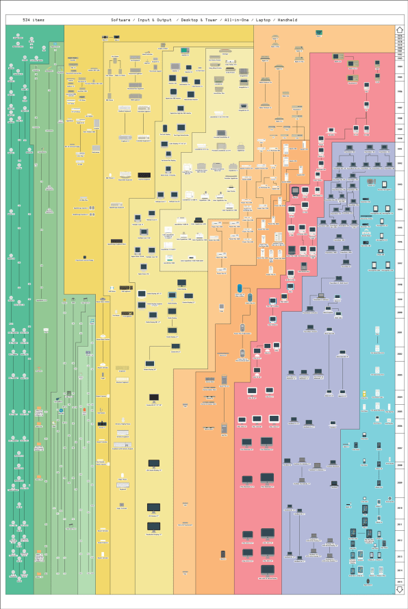 534 Apple Products On One Giant Poster