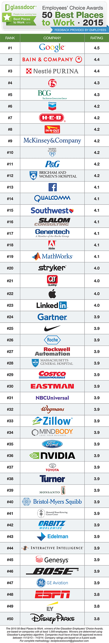 Best Places To Work At 14
