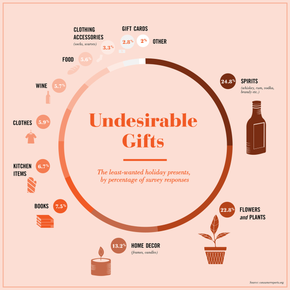 The Suckiest Christmas Gifts, Visualized