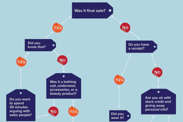 Flowchart: Can You Return That Gift?