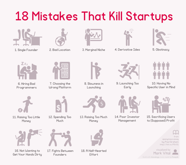 18 Reasons Your Startup Failed, Visualized