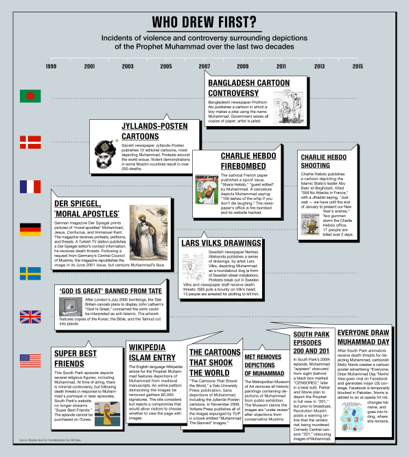 Infographic: 20 Years Of Controversy Over Depictions Of The Prophet Muhammad