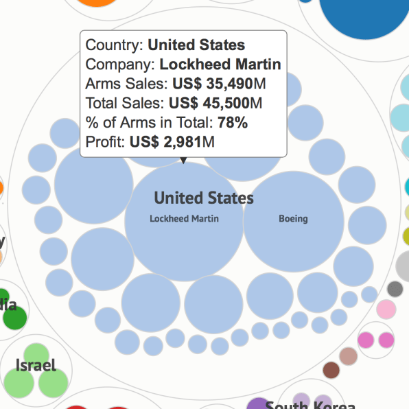 Guess Which Country's Companies Profit Most From War?