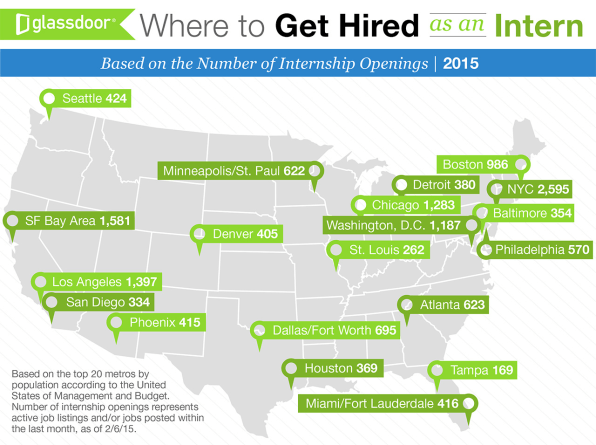 The 25 Best Companies For Interns