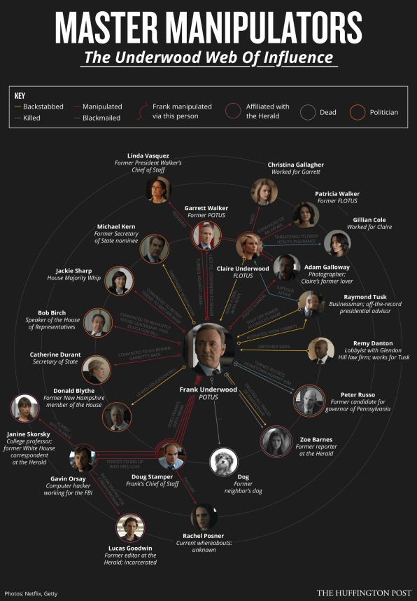 How House of Cards' Frank Underwood Manipulated His Way To