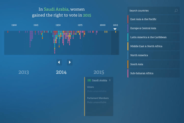 20 Years Of Global Progress For Women And Girls, In Data and Maps