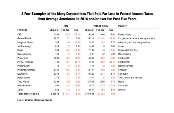15 Companies That Paid Zero Income Tax Last Year (Despite $23 Billion In Profits)