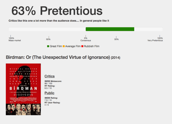 The Pretentious O Meter Shows The Gap Between Critical Reviews And Pub