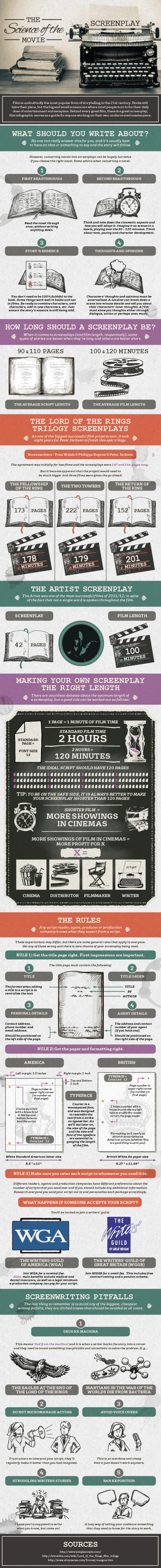 Everything You Need To Know To Start Writing a Killer Screenplay In One Infographic