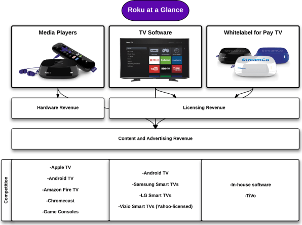 TV Wars: Inside Roku's Plan To Beat Apple, Amazon, And Google
