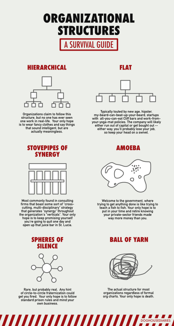 Comically Explained: The 6 Kinds Of Corporate Org Charts