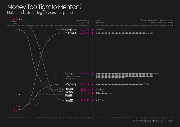What Major Music Streaming Services Pay Artists, Visualized